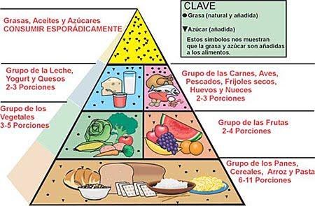 Alimentaci n saludable - Piramides de alimentos saludables ...