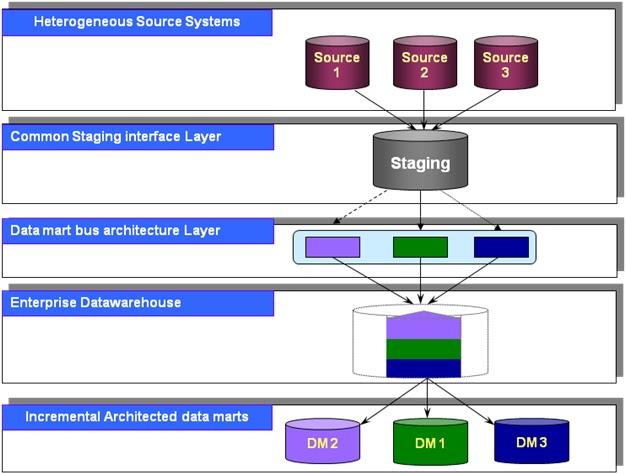 Datastage 8 1 Datawarehouse Basics