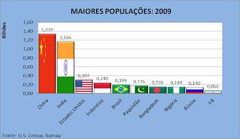 Maiores Populações