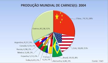 Produção Mundial de Carnes