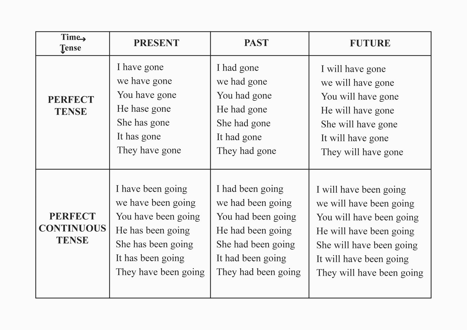 Tests for french present tenses - chart of tenses with voices) (mini ...