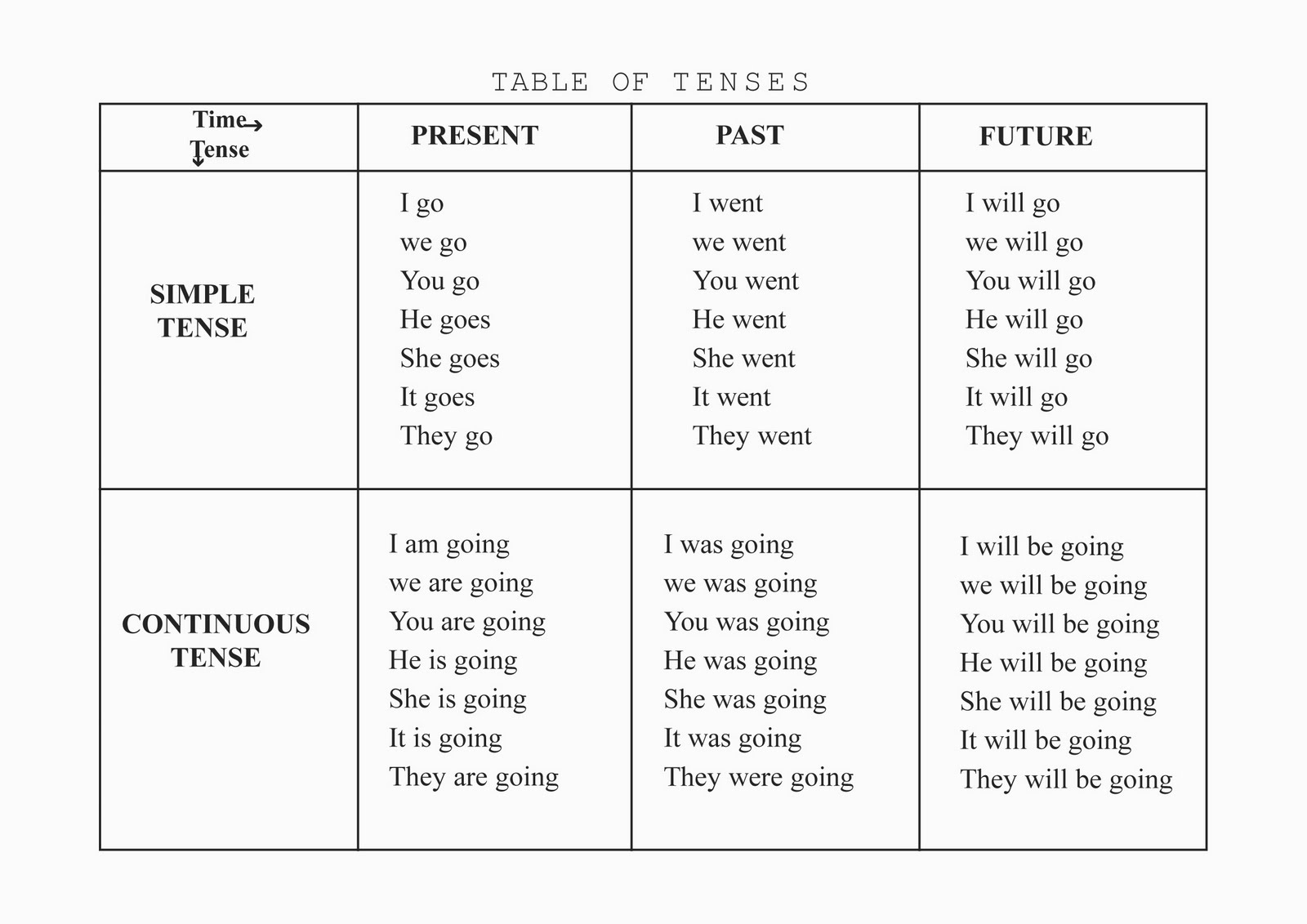 Tests for french present tenses chart of tenses with for 12 tenses table with example