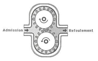 Le système de lubrification dans la Pompe à engrenage