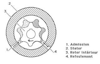 Le système de lubrification dans la Pompe à rotor