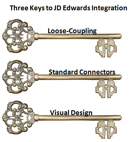 JD Edwards Software Integration