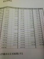 JAFモータースポーツ国内Aライセンス講習会ジムカーナ結果タイムの巻。