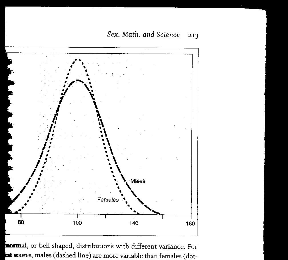 Here's a graph of two distributions, taken from Eliot's book Pink ...