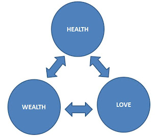 love-health-wealth