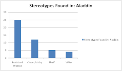 Arabic stereotypes in Aladdin