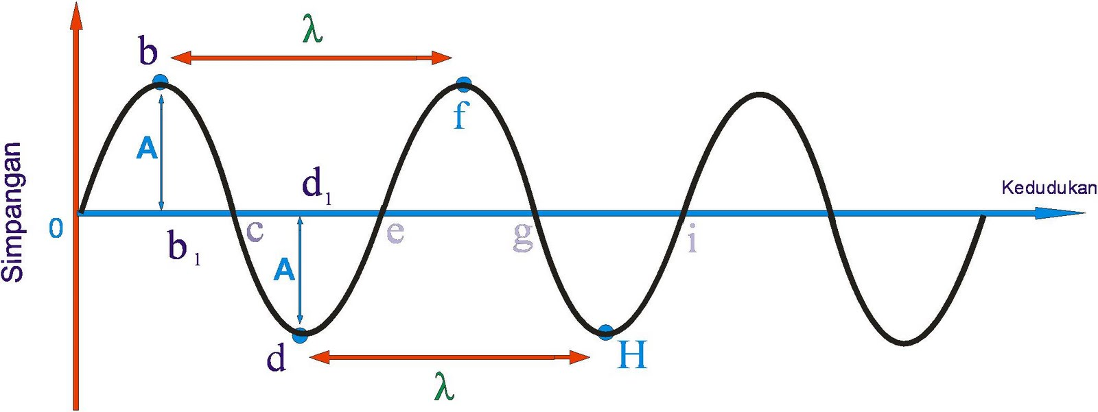 Parts of a Wave  Zona Land Education