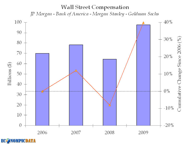 Wall St. Compensation