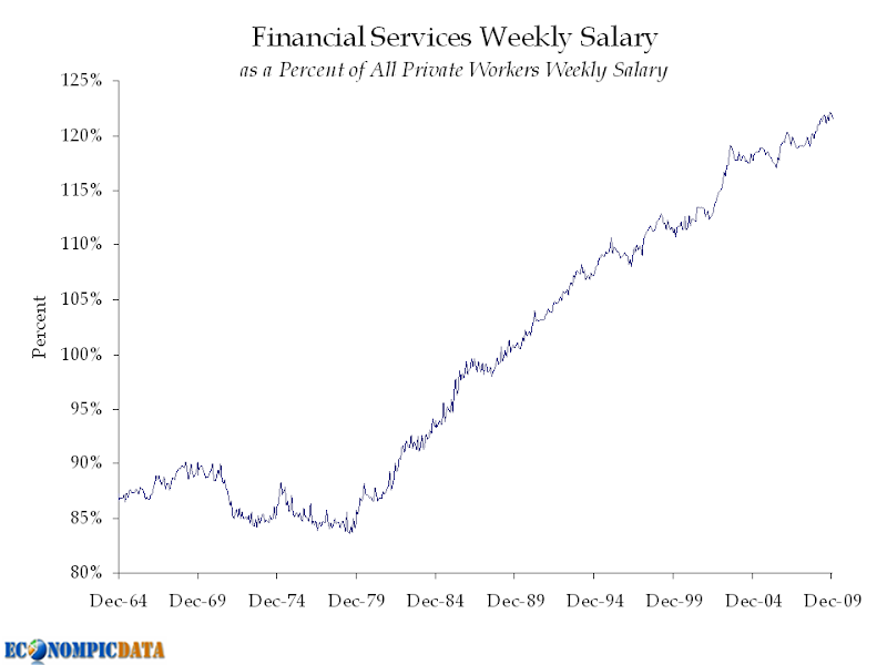 Financial services weekly salary