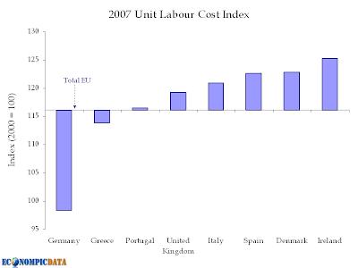 EconomPic: European Labor Productivity