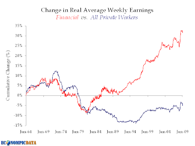 change in real average weekly earnings