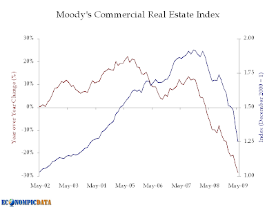 Moody's Commercial Real Estate Index