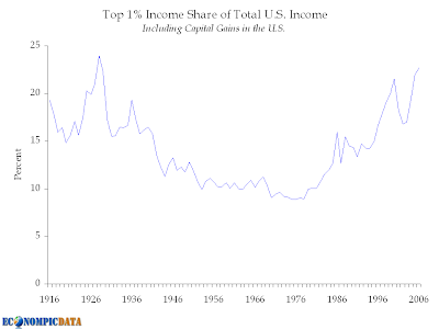 Top 1% income share of total income