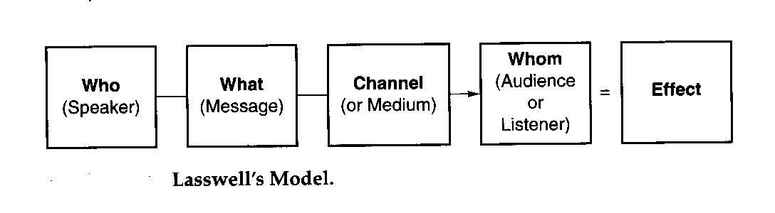contoh model komunikasi berlo 2018-6-9 karakteristik model komunikasi berlo model komunikasi berlo memiliki beberapa karakteristik, yaitu :  speech act – contoh khusus dalam model komunikasi.