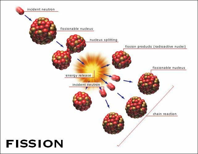 in nuclear physics and nuclear chemistry nuclear fission is a nuclear    Nuclear Fission Uranium