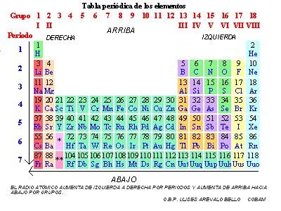 Qumico propiedades peridicas para consultar los valores del radio atmico de cada elemento consulta el siguiente enlace urtaz Gallery