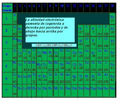 Qumico 15 de noviembre de 2009 en la tabla peridica tradicional no es posible encontrar esta informacin tabla peridica de afinidades electrnicas en kjmol urtaz Gallery