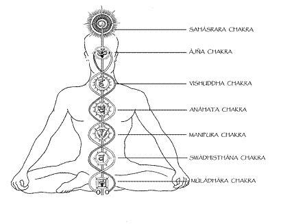 Todo Yoga - Mantra Yoga: Bija Mantras