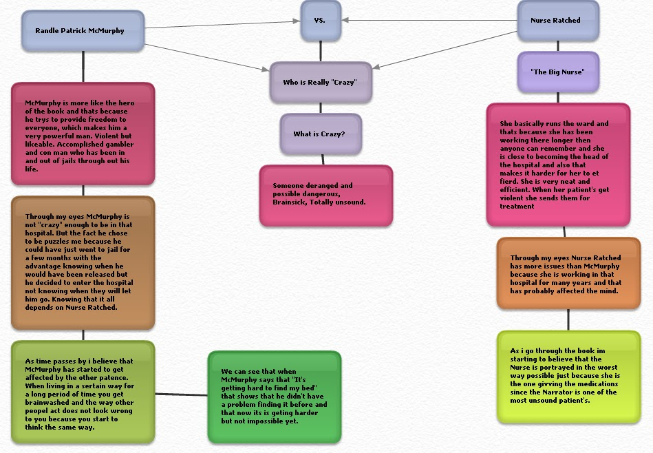 graphic organizer for research paper for kids