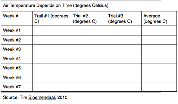 Diagram experimental design diagram template : Timu0026#39;s Biology Blog: Experimental Design Diagram