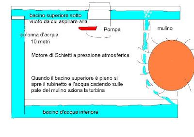 motore di schietti a pressione atmosferica moto perpetuo
