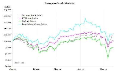 Chart European Stock Markets