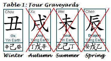 Four Graveyards