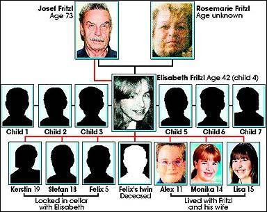 Josef Fritzl's Family Tree