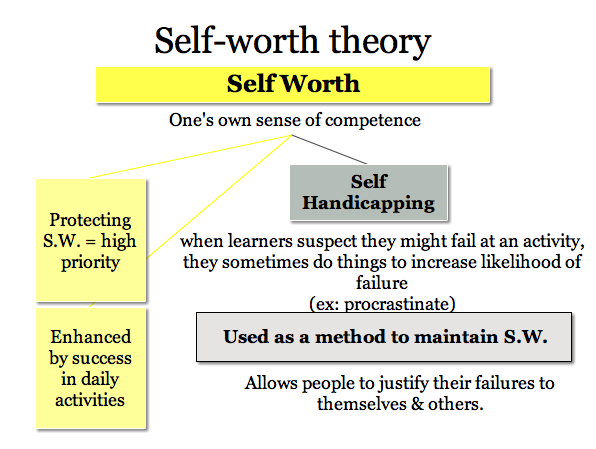 essay about self worth