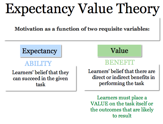 the expectancy theory model of motivation The expectancy theory breaks down employee motivation into a three step process – effort, performance and reward the theory furthers the concept that.