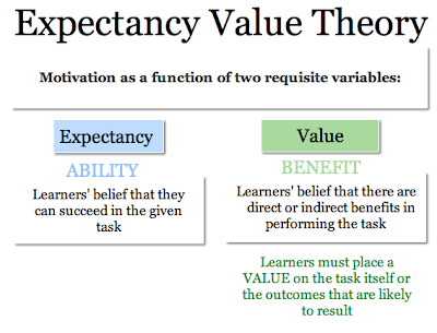 tenets of expectancy theory Motivation, behavior, and performance in  relationships among motivation, behavior, and performance  these three central tenets of goal setting theory.