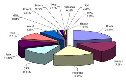 India Religion Pie Chart Ibovnathandedecker