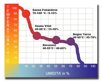 Wellness e dintorni informazioni opinioni esperienze - Differenza tra sauna e bagno turco ...