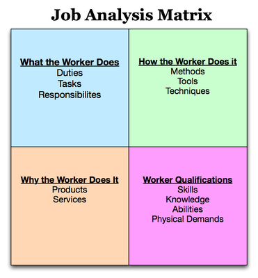 hr job analysis for waiter Following are examples of the tasks required for a waiter or waitress  work activities, work context, job zone, interests, work values, work .