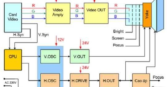 crt monitor block diagram,