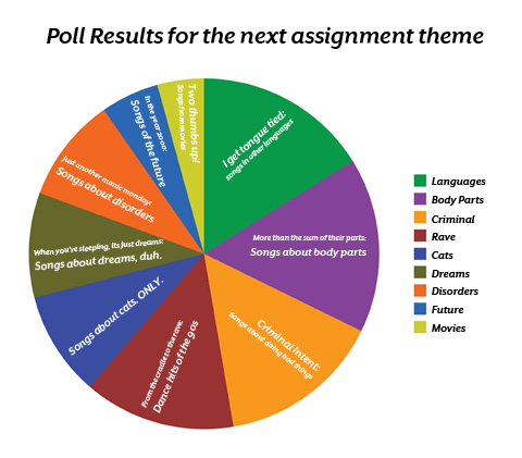 1st english assignment Written assignments will be due the first day macbeth by william shakespeare is my favorite play for all levels of english worksheets, daily assignments.