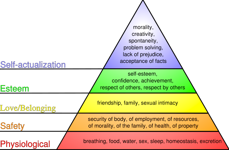 critically evaluate maslow's hierarchy of needs Maslow's hierarchy of needs theory abraham maslow is well renowned for proposing the hierarchy of needs theory in 1943 this theory is a classical depiction of human motivation.