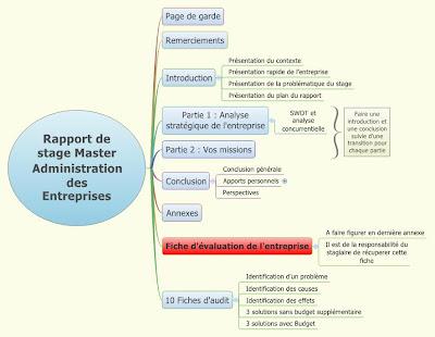 Plan du rapport de stage