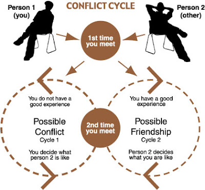 how is quinney s understanding of conflict Social conflict as central to any theoretical explanation of crime  quinney=s  synthesis conceives of crime as a constructive process and formulates a theory.
