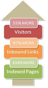 mejores resultados de los blogs