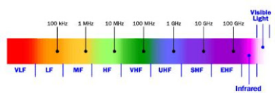 VHF and UHF in radio spectrum