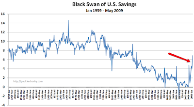USA-savings-rate.png
