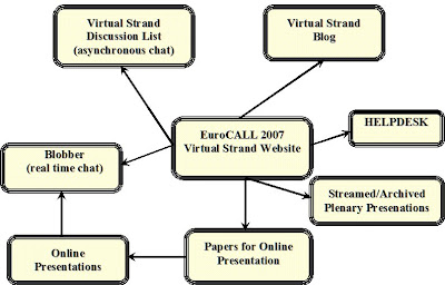 The shape of the Virtual Strand