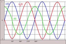 corriente de un condensador