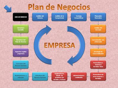 Plan de bus de viaje de negocios