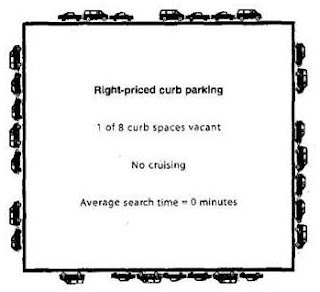 Parking basics: 'Performance-Based Parking Pricing'