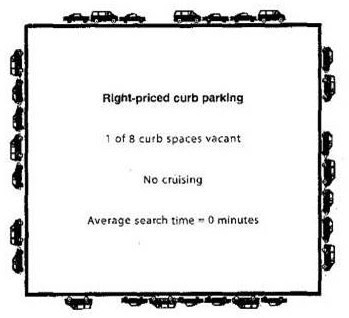 """Performance-Based Parking Pricing"" - Don't Yawn! It could be the next big thing."